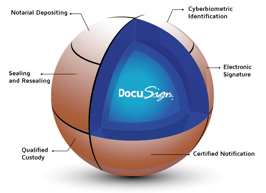 TrustCloud DocuSign DTM